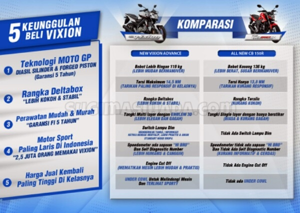 komparasi-nva-vs-new-cb-150r