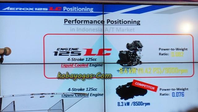 PWR Yamaha Aerox
