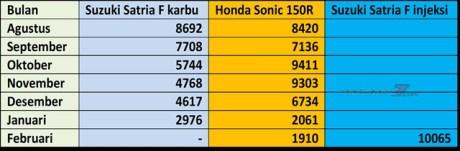 data-penjualan-honda-sonic-vs-suzuki-satria-F-vs-suzuki-satria-F-injeksi-2016