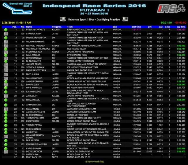 hasil-kualifikasi-kejurnas-irs-kelas-sport-150-2016