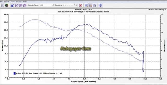 dyno test Yamaha NMax standar